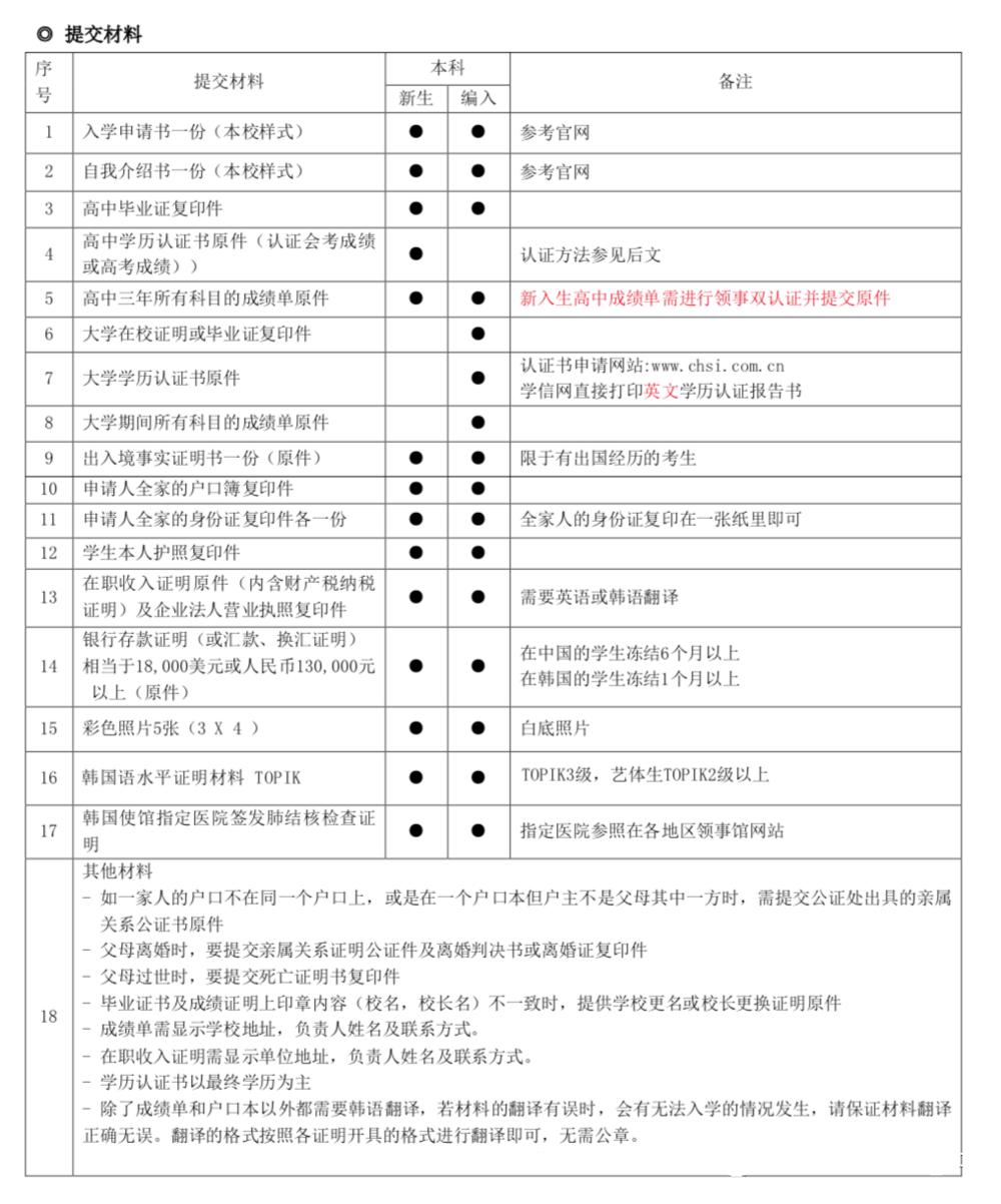 启明大学2021年3月本科・插班招生简章(中文版)插图3