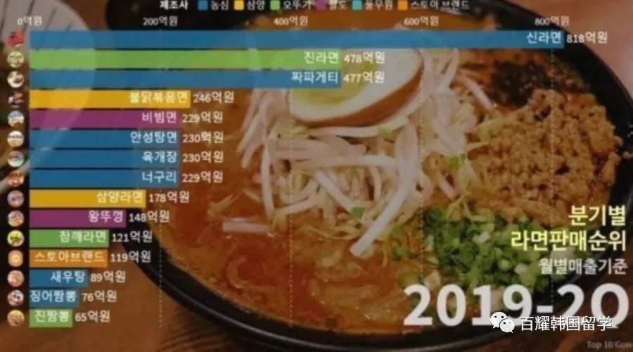 韩国拉面排名出来了,看看你爱的拉面有没有上榜~插图1
